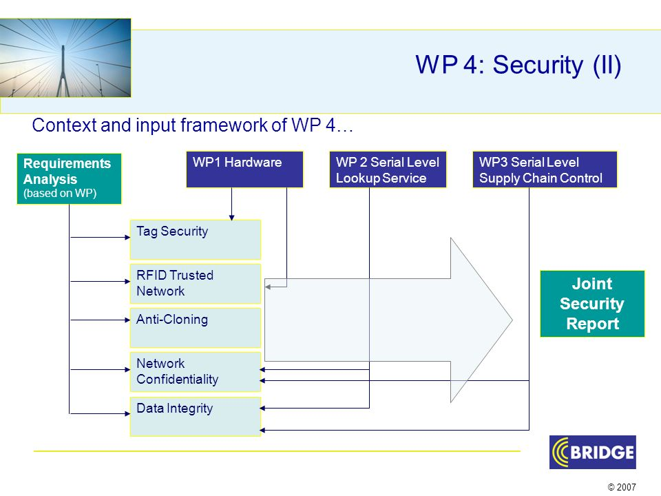 © 2007 WP 4: Security (II) Context and input framework of WP 4… Tag Security RFID Trusted Network Anti-Cloning Network Confidentiality Data Integrity WP1 HardwareWP 2 Serial Level Lookup Service WP3 Serial Level Supply Chain Control Requirements Analysis (based on WP) Joint Security Report