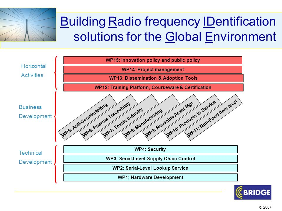 © 2007 Building Radio frequency IDentification solutions for the Global Environment WP5: Anti-CounterfeitingWP6: Pharma TraceabilityWP7: Textile industryWP8: ManufacturingWP9: Reusable Asset MgtWP10: Products in Service WP11: Non-Food Item level WP4: Security WP3: Serial-Level Supply Chain Control WP2: Serial-Level Lookup Service WP1: Hardware Development WP12: Training Platform, Courseware & Certification WP13: Dissemination & Adoption Tools Technical Development Business Development Horizontal Activities WP15: Innovation policy and public policy WP14: Project management