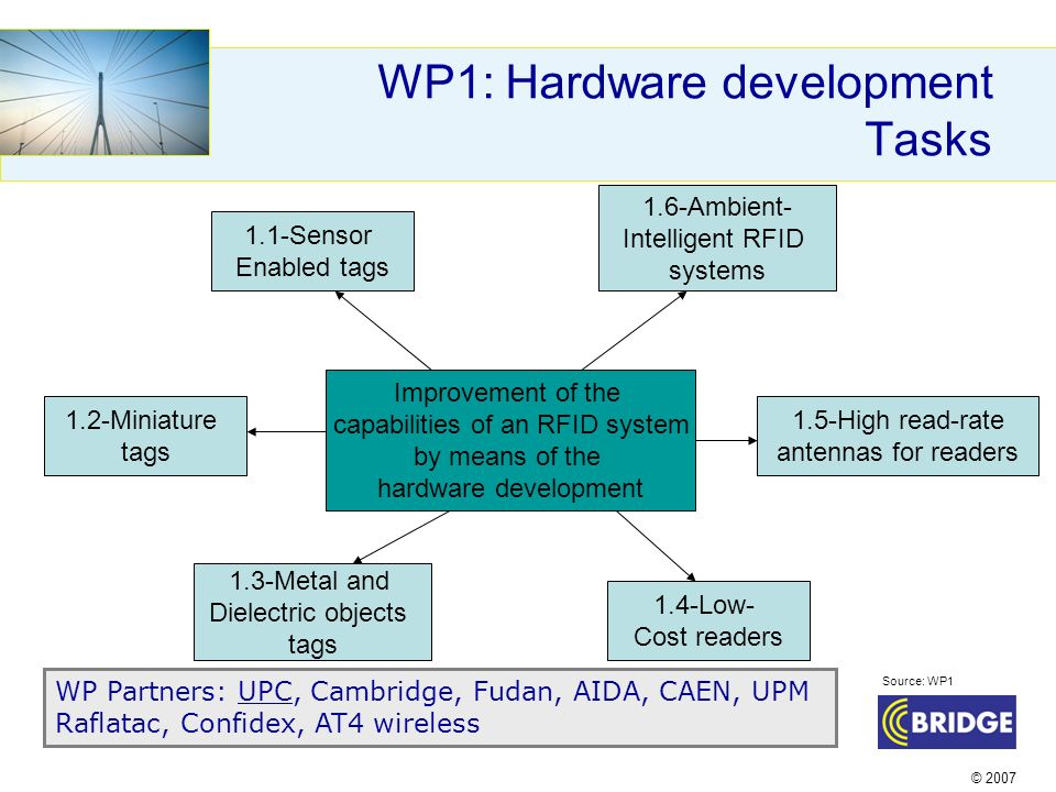 © 2007 WP1: Hardware development Tasks Improvement of the capabilities of an RFID system by means of the hardware development 1.1-Sensor Enabled tags 1.2-Miniature tags 1.3-Metal and Dielectric objects tags 1.4-Low- Cost readers 1.5-High read-rate antennas for readers 1.6-Ambient- Intelligent RFID systems WP Partners: UPC, Cambridge, Fudan, AIDA, CAEN, UPM Raflatac, Confidex, AT4 wireless Source: WP1