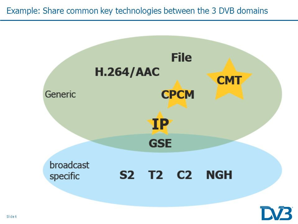 Slide 6 Example: Share common key technologies between the 3 DVB domains