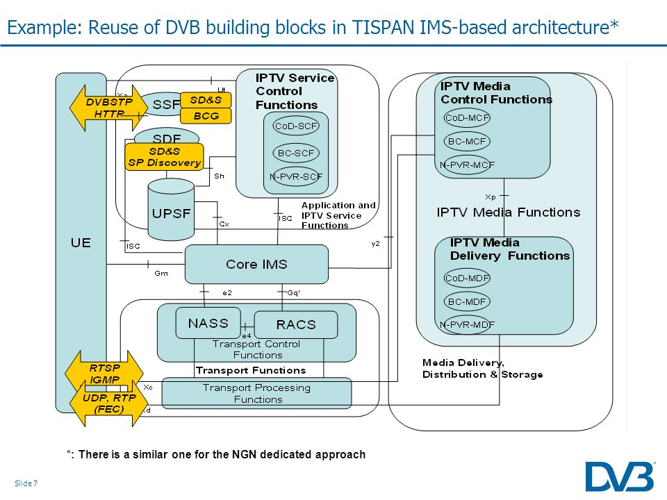 Slide 7 Example: Reuse of DVB building blocks in TISPAN IMS-based architecture* *: There is a similar one for the NGN dedicated approach