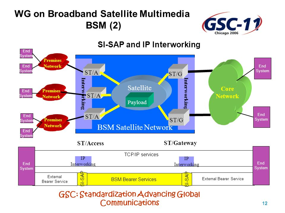 GSC: Standardization Advancing Global Communications 12 External Bearer Service SI-SAP and IP Interworking BSM Bearer Services TCP/IP services SI-SAP External Bearer Service End System End System IP Interworking BSM Satellite Network Interworking ST/A ST/G ST/A ST/G Payload Premises Network Premises Network Premises Network Core Network Satellite End System End System End System End System End System End System End System SI-SAP WG on Broadband Satellite Multimedia BSM (2) ST/Access ST/Gateway