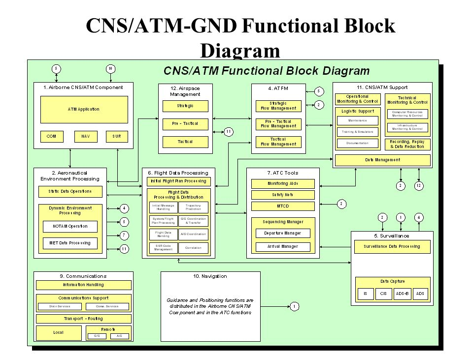 CNS/ATM-GND Functional Block Diagram