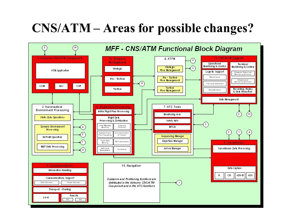 CNS/ATM – Areas for possible changes?