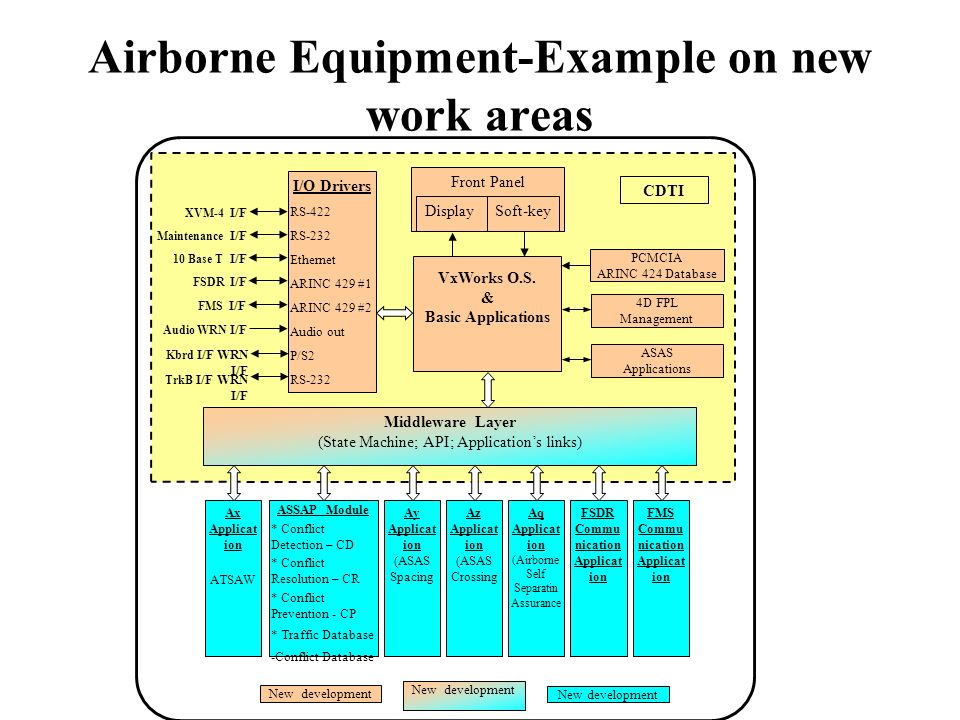 Airborne Equipment-Example on new work areas Front Panel Display VxWorks O.S.
