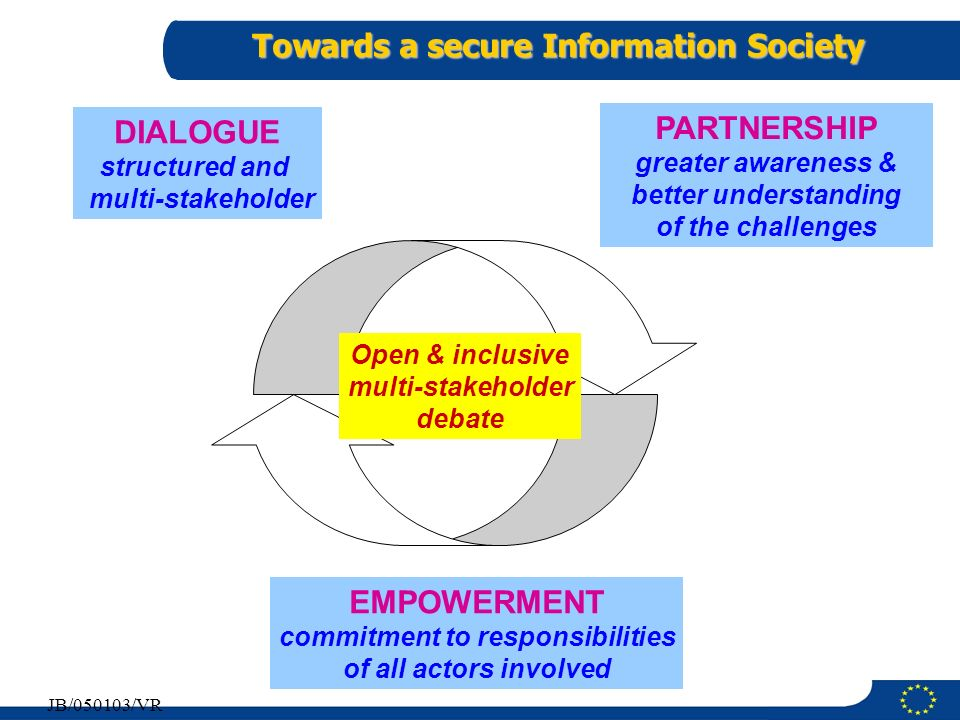 10 JB/050103/VR Towards a secure Information Society DIALOGUE structured and multi-stakeholder Open & inclusive multi-stakeholder debate EMPOWERMENT c