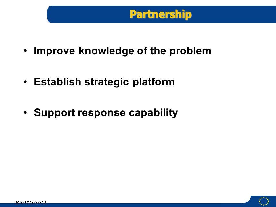 12 JB/050103/VR Partnership Improve knowledge of the problem Establish strategic platform Support response capability