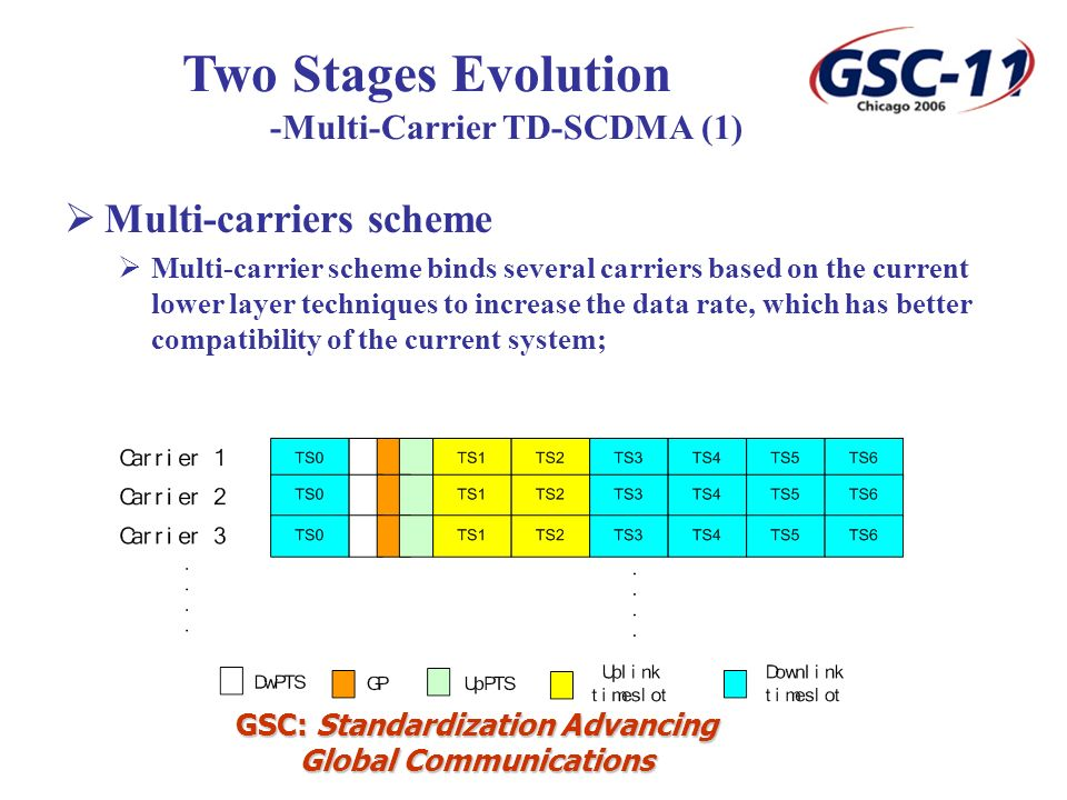 GSC: Standardization Advancing Global Communications Multi-carriers scheme Multi-carrier scheme binds several carriers based on the current lower layer techniques to increase the data rate, which has better compatibility of the current system; Two Stages Evolution -Multi-Carrier TD-SCDMA (1)