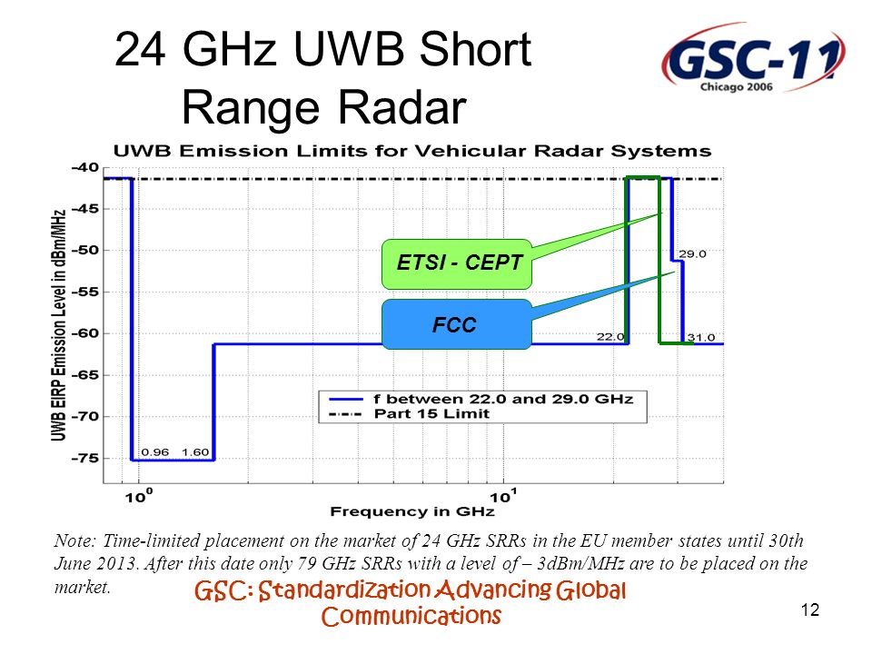 GSC: Standardization Advancing Global Communications 12 24 GHz UWB Short Range Radar Note: Time-limited placement on the market of 24 GHz SRRs in the