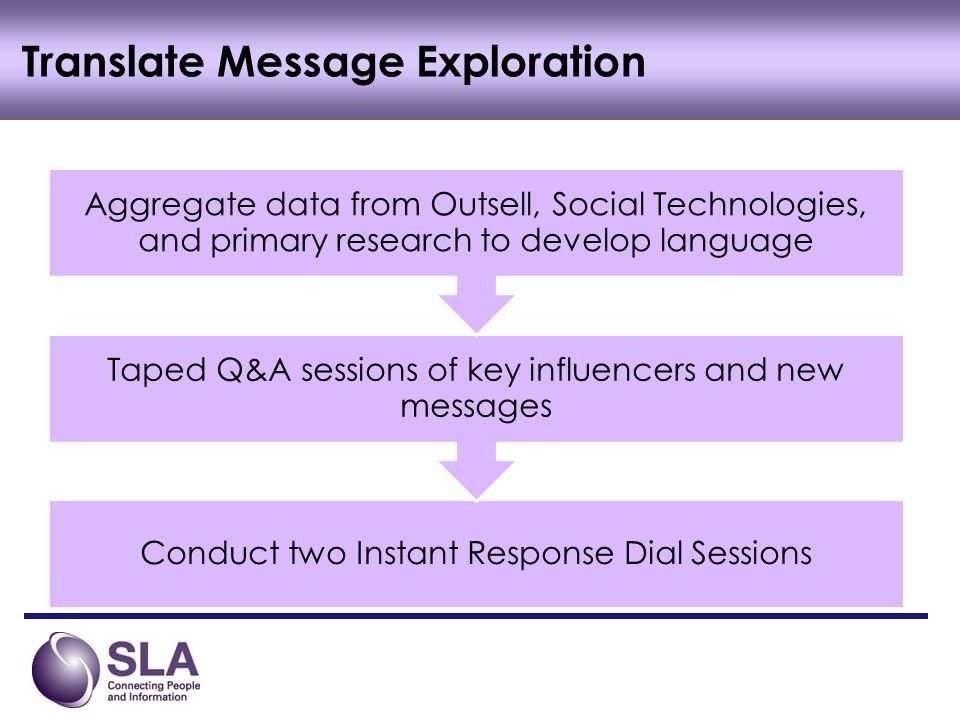 Conduct two Instant Response Dial Sessions Taped Q&A sessions of key influencers and new messages Aggregate data from Outsell, Social Technologies, and primary research to develop language Translate Message Exploration