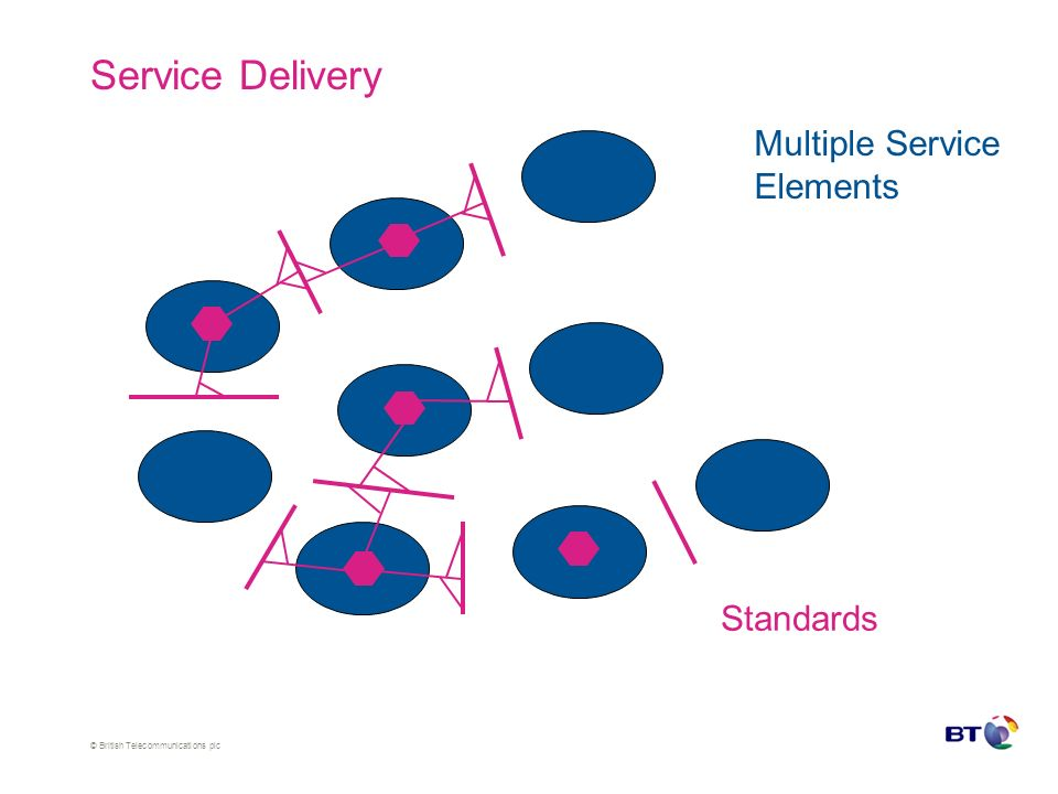 © British Telecommunications plc Service Delivery Multiple Service Elements Standards