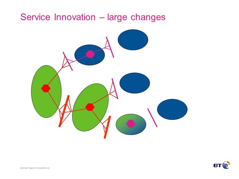 © British Telecommunications plc Service Innovation – large changes