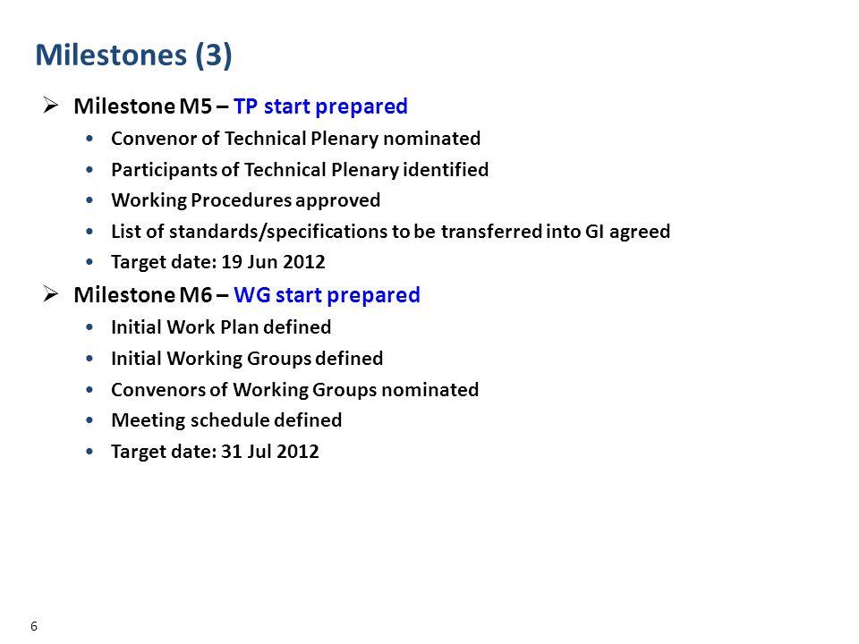 Milestones (3) Milestone M5 – TP start prepared Convenor of Technical Plenary nominated Participants of Technical Plenary identified Working Procedure