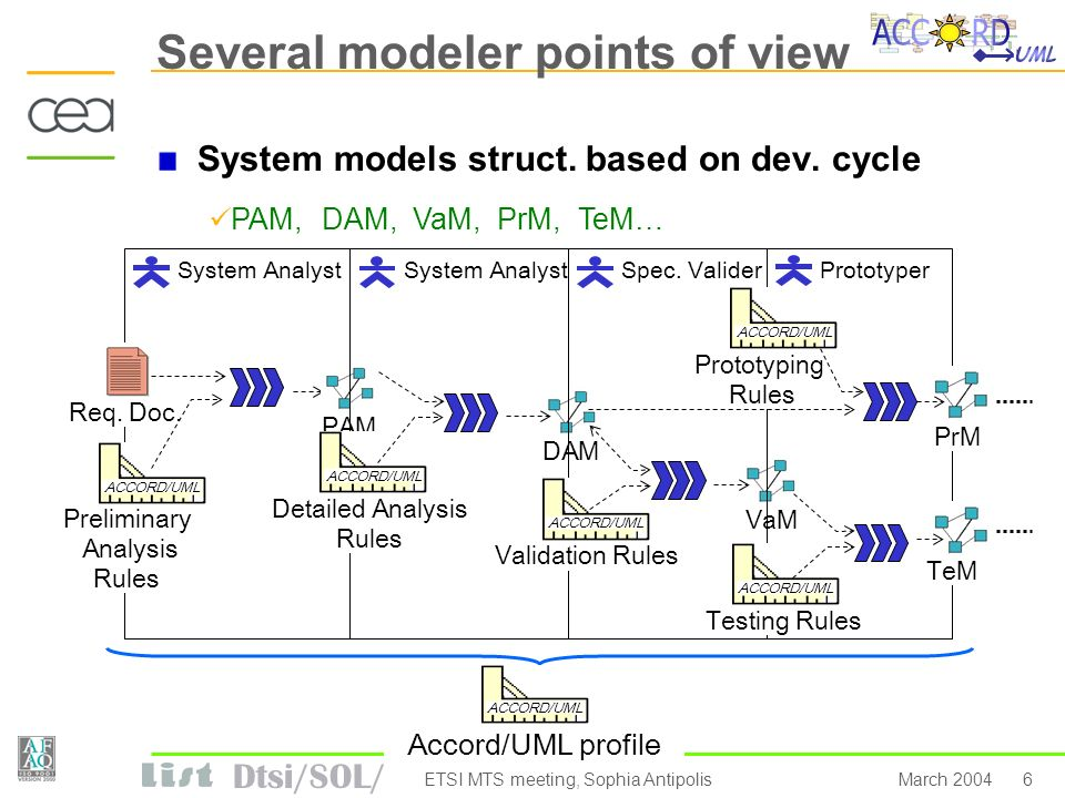 Dtsi/SOL/ 6March 2004ETSI MTS meeting, Sophia Antipolis Several modeler points of view System models struct. based on dev. cycle System Analyst PAM, P