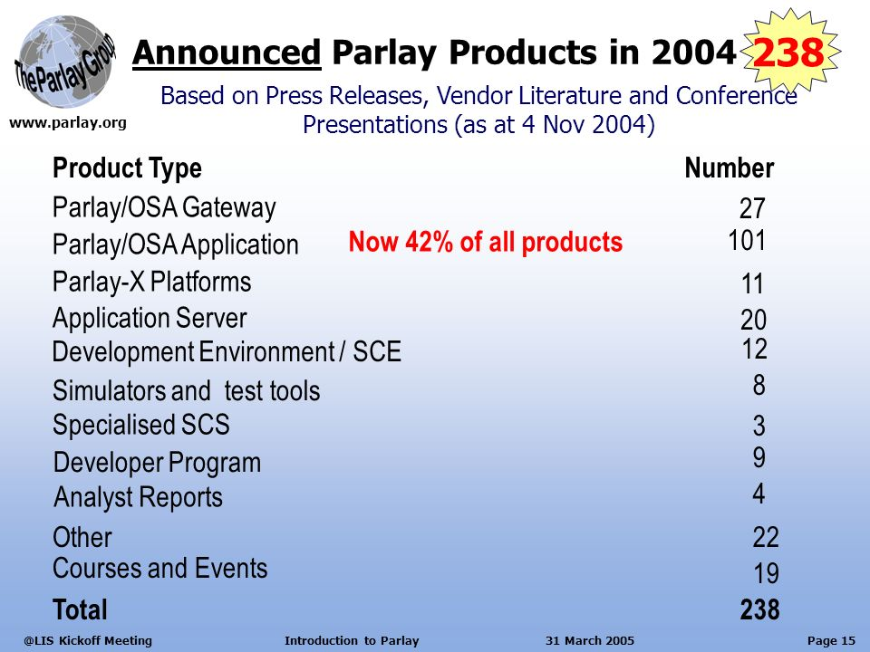 Page 15 Kickoff Meeting Introduction to Parlay 31 March 2005 Announced Parlay Products in 2004 Product TypeNumber Parlay/OSA Gateway 27 Parlay/OSA Application 101 Based on Press Releases, Vendor Literature and Conference Presentations (as at 4 Nov 2004) Application Server 20 Development Environment / SCE 12 Simulators and test tools 8 Developer Program 9 Analyst Reports 4 Specialised SCS 3 22Other Total Courses and Events Parlay-X Platforms 11 Now 42% of all products
