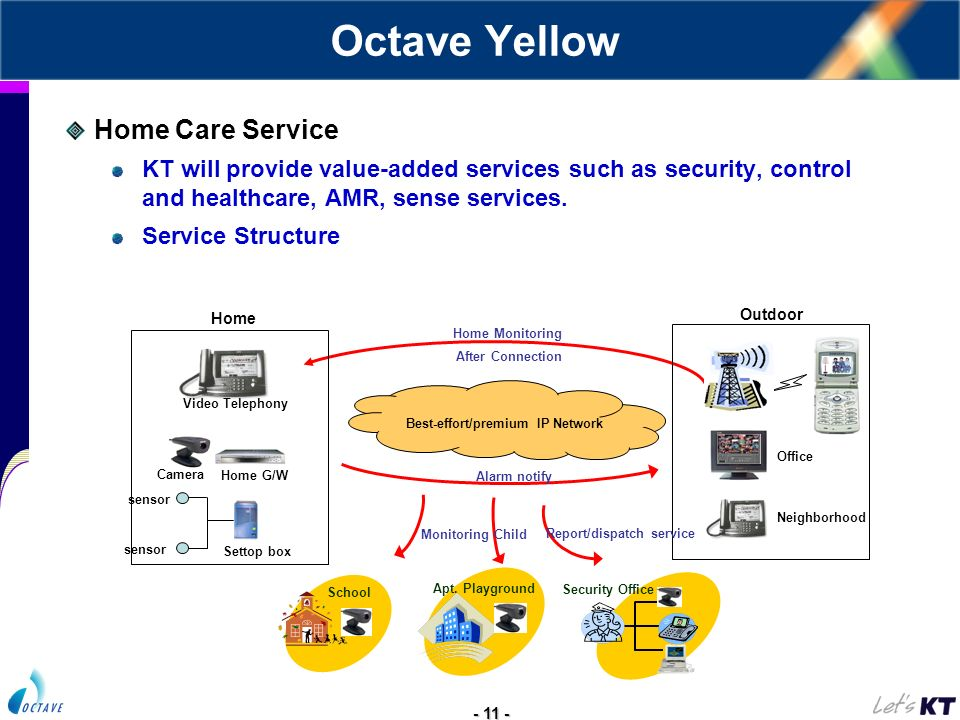 - 11 - Octave Yellow Home Care Service KT will provide value-added services such as security, control and healthcare, AMR, sense services. Service Str