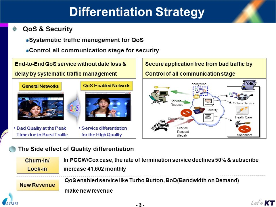 - 3 - General Networks Bad Quality at the Peak Time due to Burst Traffic QoS Enabled Network Service differentiation for the High Quality The Side effect of Quality differentiation Churn-in/Lock-inChurn-in/Lock-in New Revenue In PCCW/Cox case, the rate of termination service declines 50% & subscribe increase 41,602 monthly QoS enabled service like Turbo Button, BoD(Bandwidth on Demand) make new revenue Secure application free from bad traffic by Control of all communication stage End-to-End QoS service without date loss & delay by systematic traffic management Policy Service Request Service * Request (illegal) Disconnect Identify disconnect Health Care Octave Service encryption QoS & Security Systematic traffic management for QoS Control all communication stage for security Differentiation Strategy