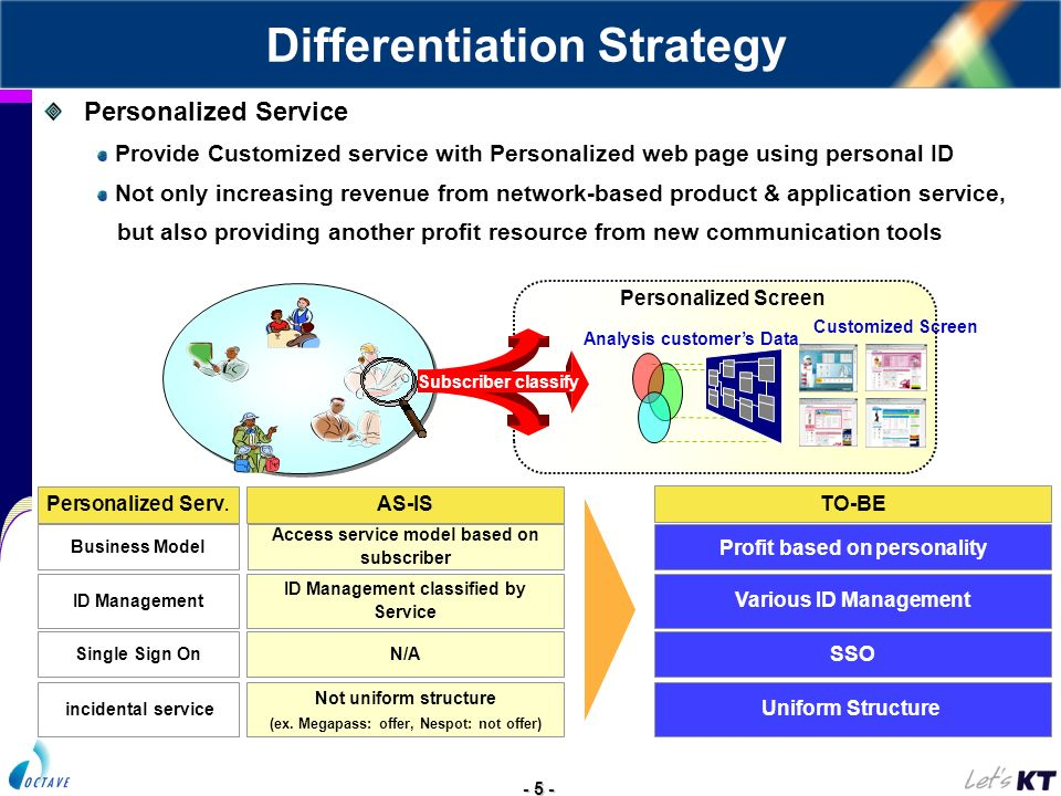 - 5 - Profit based on personality Various ID Management SSO Uniform Structure incidental service Single Sign On ID Management Business Model Access se