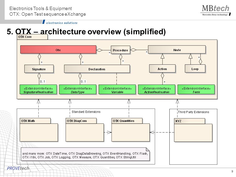 9 5. OTX – architecture overview (simplified) Electronics Tools & Equipment OTX: Open Test sequence eXchange