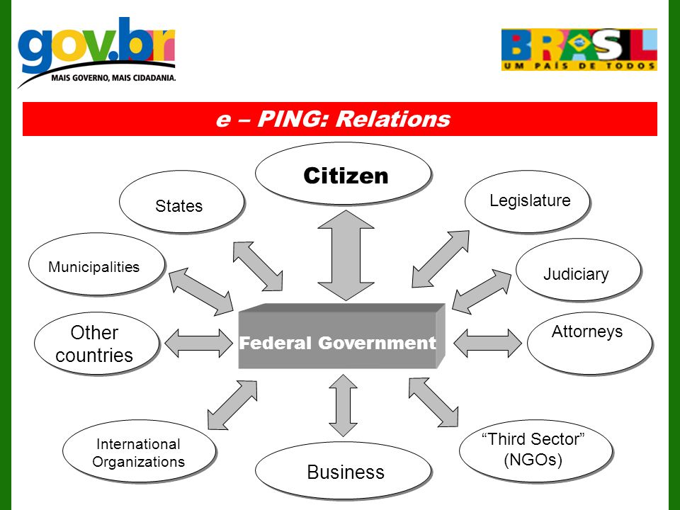 e – PING: Relations Federal Government Citizen Business Legislature Other countries International Organizations Third Sector (NGOs) States Municipalities Judiciary Attorneys