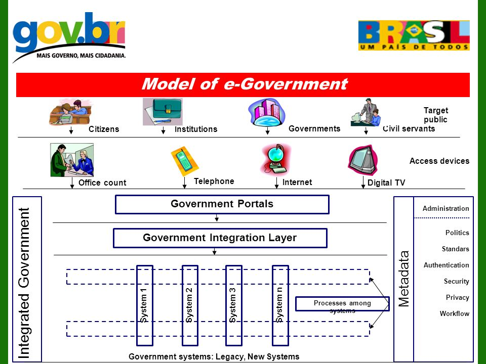 Model of e-Government Integrated Government Administration Politics Standars Authentication Security Privacy Workflow Metadata Government Portals Office count Access devices Telephone Digital TV Internet Government Integration Layer Government systems: Legacy, New Systems Processes among systems System 1System 2System 3 System n Institutions Civil servantsGovernments Citizens Target public