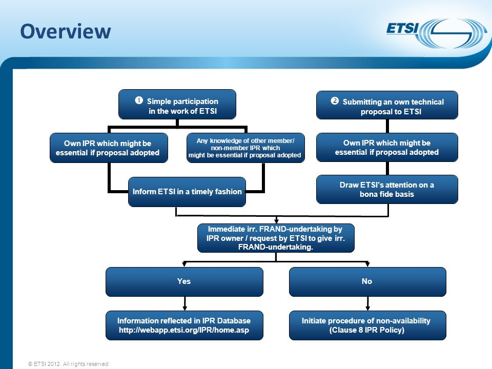 Overview © ETSI 2012. All rights reserved Immediate irr.