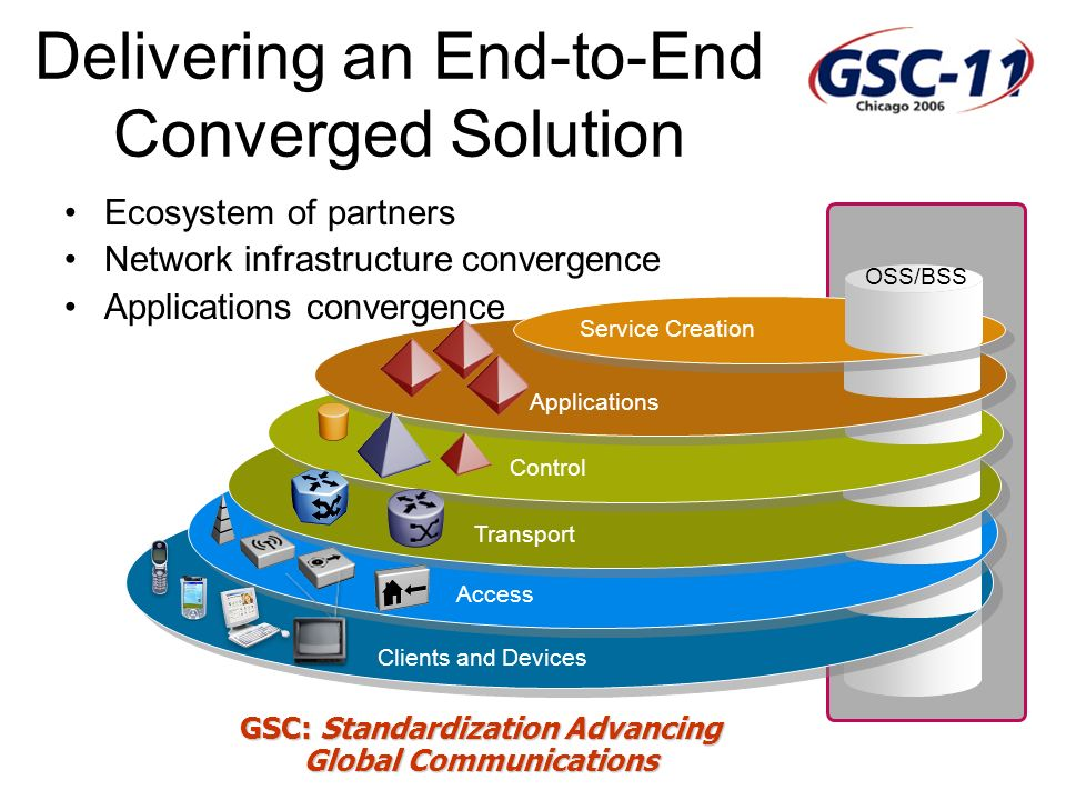 GSC: Standardization Advancing Global Communications Delivering an End-to-End Converged Solution Ecosystem of partners Network infrastructure convergence Applications convergence Service Creation OSS/BSS Applications Control Access Transport Clients and Devices