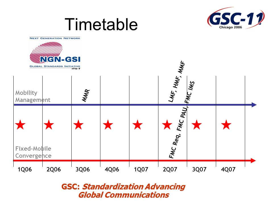 GSC: Standardization Advancing Global Communications Timetable 1Q062Q063Q064Q061Q072Q073Q074Q07 MMR LMF, HMF, MMF FMC Req, FMC PAU, FMC IMS Mobility Management Fixed-Mobile Convergence