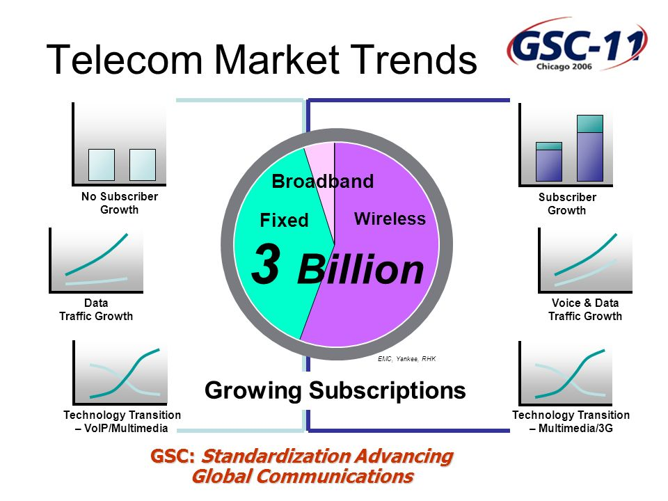 GSC: Standardization Advancing Global Communications Telecom Market Trends Subscriber Growth Voice & Data Traffic Growth No Subscriber Growth Data Traffic Growth Technology Transition – Multimedia/3G Technology Transition – VoIP/Multimedia Growing Subscriptions EMC, Yankee, RHK Broadband Fixed Wireless 3 Billion