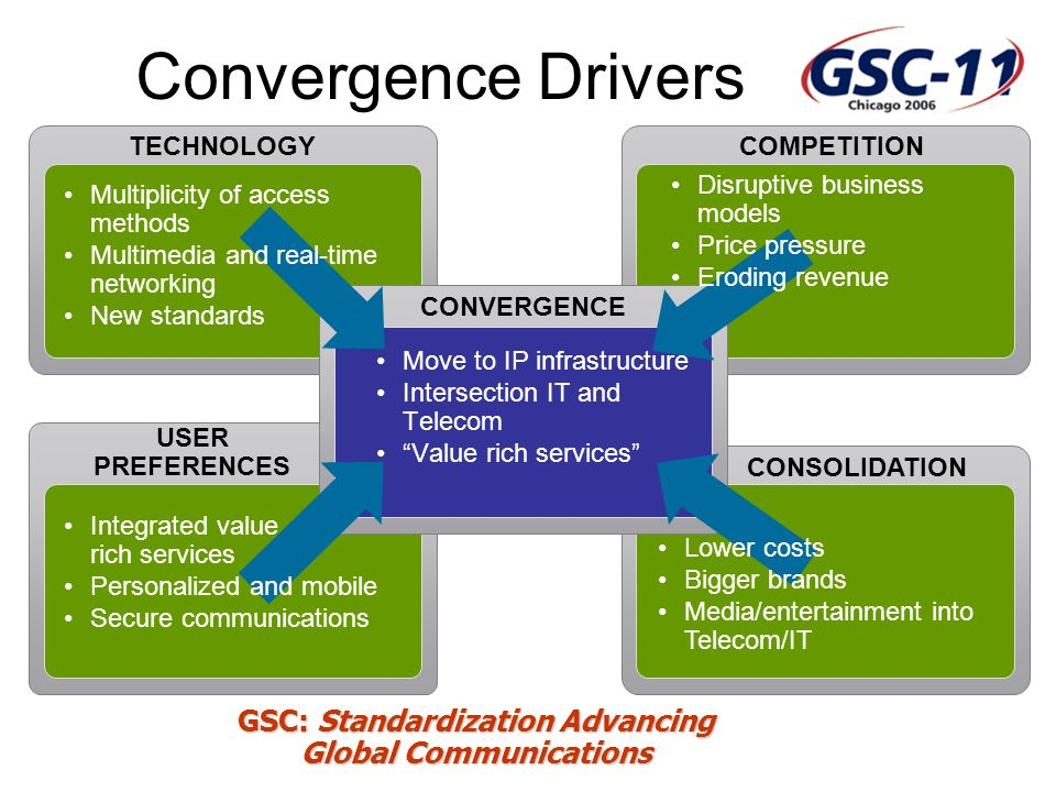 GSC: Standardization Advancing Global Communications Convergence Drivers CONVERGENCE TECHNOLOGY COMPETITION Move to IP infrastructure Intersection IT and Telecom Value rich services USER PREFERENCES Integrated value rich services Personalized and mobile Secure communications Disruptive business models Price pressure Eroding revenue Multiplicity of access methods Multimedia and real-time networking New standards CONSOLIDATION Lower costs Bigger brands Media/entertainment into Telecom/IT