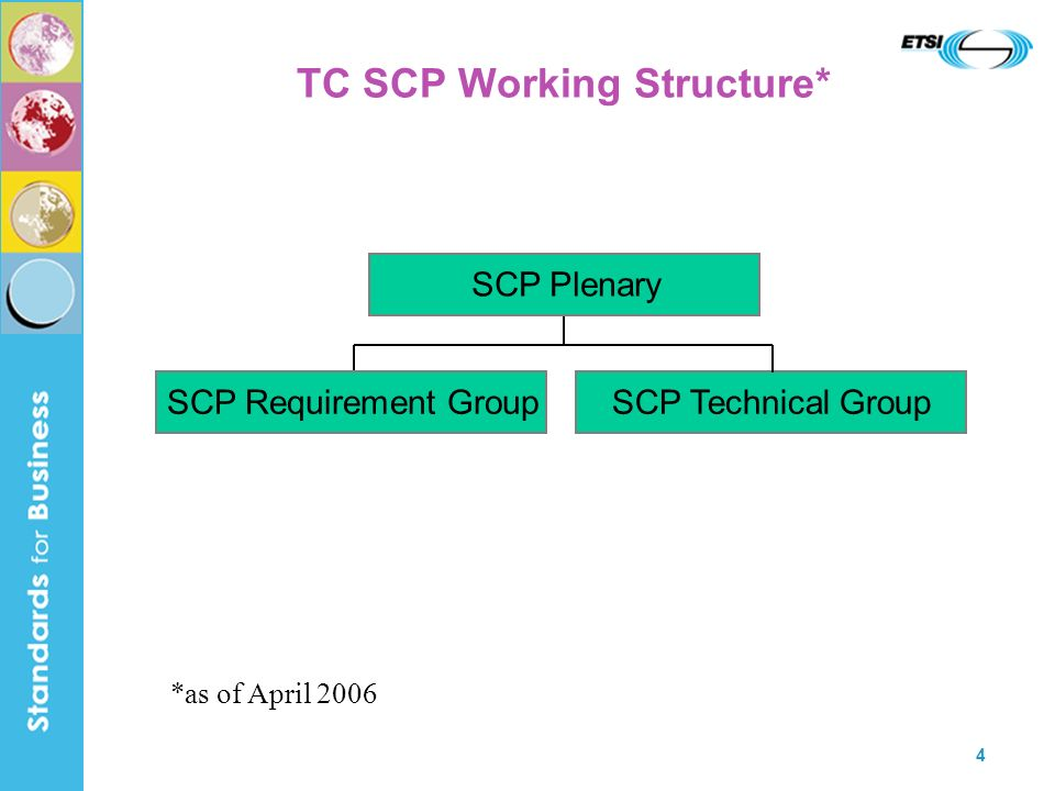5 TC SCP - Who Does What Plenary strategy and other general topics approval of requirements for technical solutions approval of new work items and specifications/reports approval of Change Requests (CRs) to specifications/reports liaisons with other committees and organizations Requirement Working Group analysis of requirements coming from outside and inside SCP elaboration of requirements for the technical work development of requirement specifications Technical Working Group enhancements to the core platform specifications development of the next generation UICC use of PKI, security between applications on the card secure messaging, administrative commands Card Application Toolkit (CAT) Application Programming Interfaces (APIs) development of card interfaces
