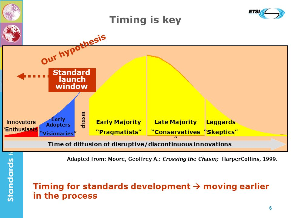 6 Timing is key Innovators Enthusiasts Adapted from: Moore, Geoffrey A.: Crossing the Chasm; HarperCollins, 1999.