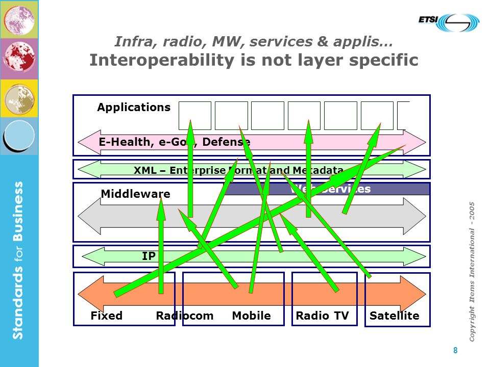 8 Infra, radio, MW, services & applis… Interoperability is not layer specific FixedMobileRadiocom IP Middleware Applications Satellite Radio TV XML – Enterprise Format and Metadata E-Health, e-Gov, Defense Web Services Copyright Items International - 2005