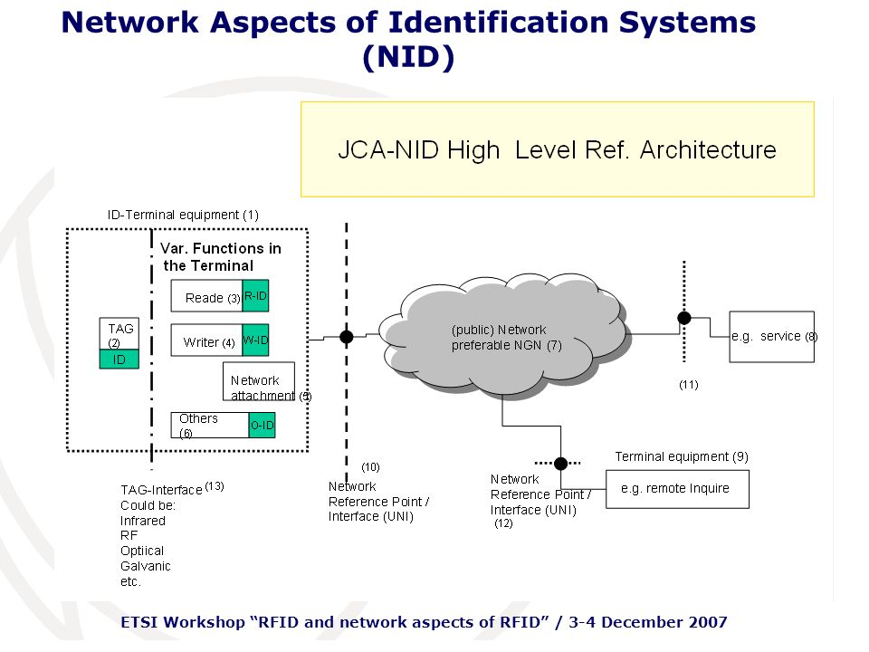 ETSI Workshop RFID and network aspects of RFID / 3-4 December 2007 Network Aspects of Identification Systems (NID) Generic Model: JCA-NID focuses on ensuring that USN functions are covered in the current version (under discussion among ITU-T SG13/SG16 experts) Roadmap: JCA-NID is updating the current version checking among the various contact points in standardization bodies HLR: A correspondence group is discussing electronically the current version that will be finalized by next meeting (01/2008) Definitions: A correspondence group is discussing electronically the current version that will be finalized by next meeting (01/2008) JCA-NID: present status of the work (3/5)