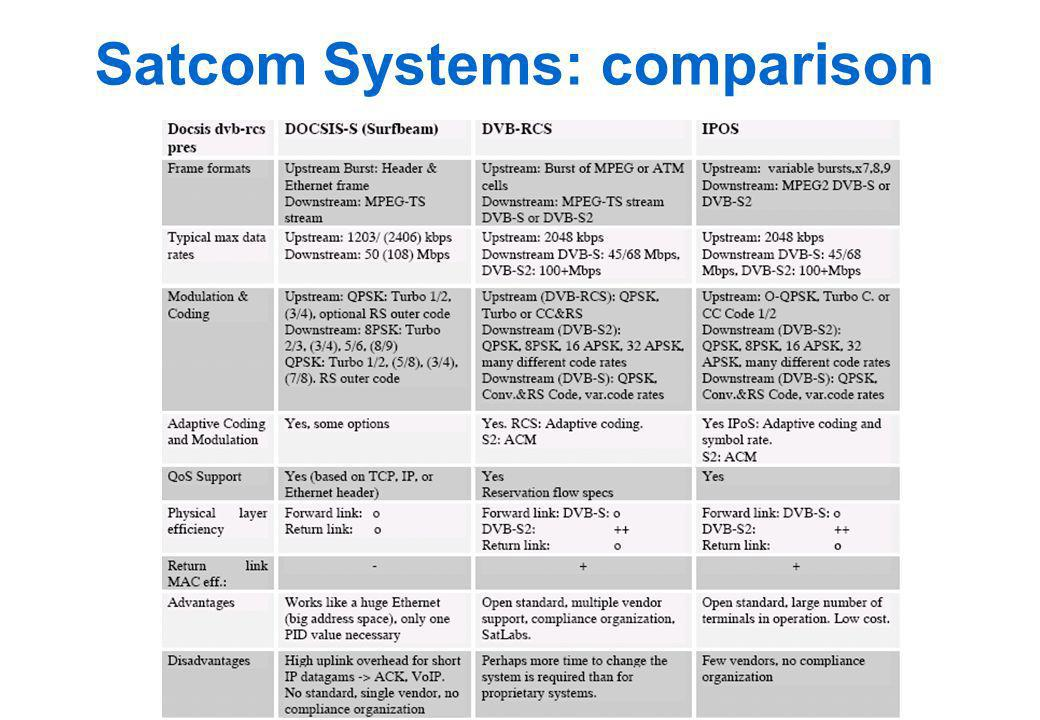 Satcom Systems: comparison