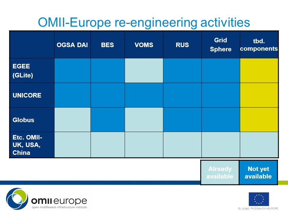 EU project: RIO31844-OMII-EUROPE OMII-Europe re-engineering activities OGSA DAIBESVOMSRUS Grid Sphere tbd.