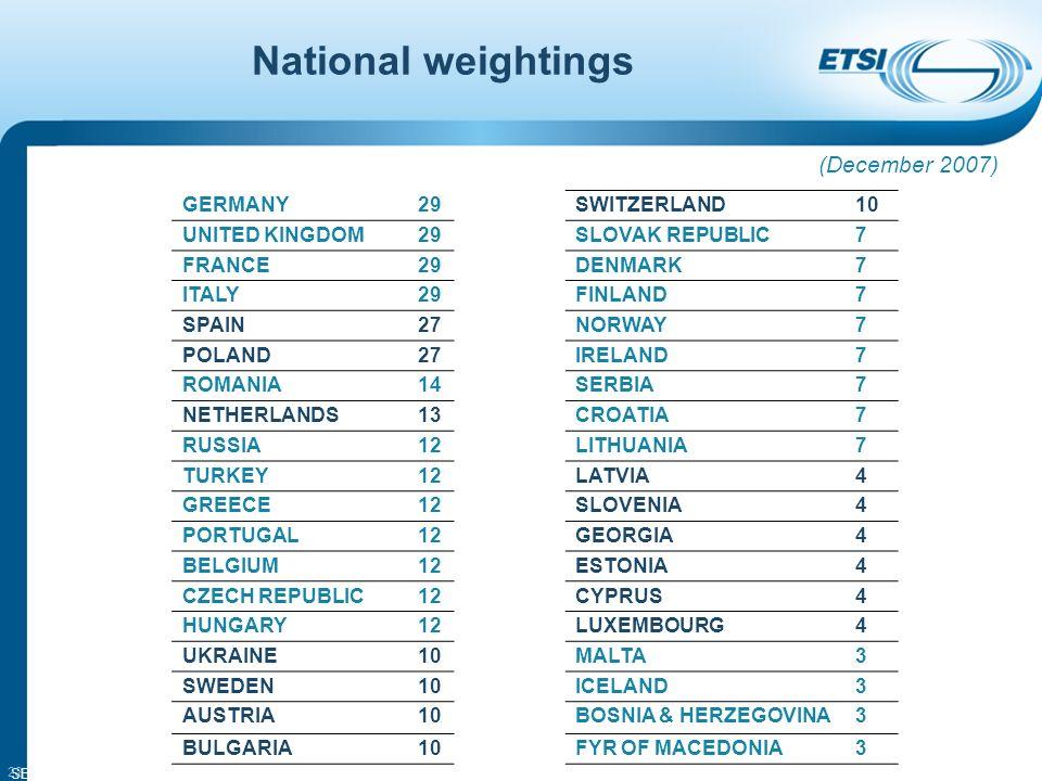 SEM11-08 22 National weightings GERMANY29 UNITED KINGDOM29 FRANCE29 ITALY29 SPAIN27 POLAND27 ROMANIA14 NETHERLANDS13 RUSSIA12 TURKEY12 GREECE12 PORTUGAL12 BELGIUM12 CZECH REPUBLIC12 HUNGARY12 UKRAINE10 SWEDEN10 AUSTRIA10 BULGARIA10 SWITZERLAND10 SLOVAK REPUBLIC7 DENMARK7 FINLAND7 NORWAY7 IRELAND7 SERBIA7 CROATIA7 LITHUANIA7 LATVIA4 SLOVENIA4 GEORGIA4 ESTONIA4 CYPRUS4 LUXEMBOURG4 MALTA3 ICELAND3 BOSNIA & HERZEGOVINA3 FYR OF MACEDONIA3 (December 2007)