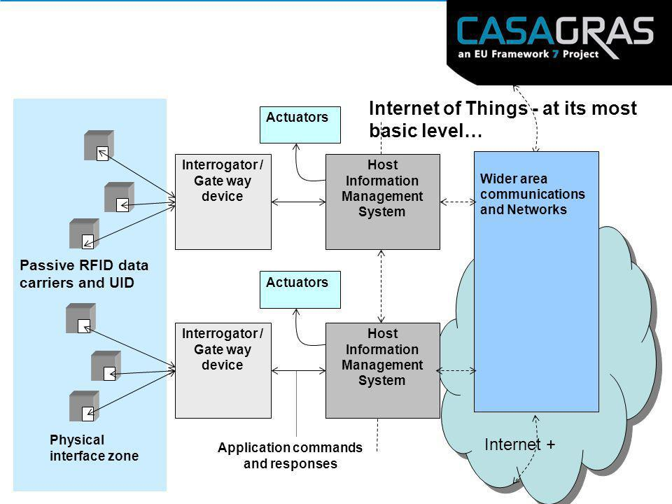 Internet of Things - at its most basic level… Interrogator / Gate way device Host Information Management System Actuators Wider area communications an