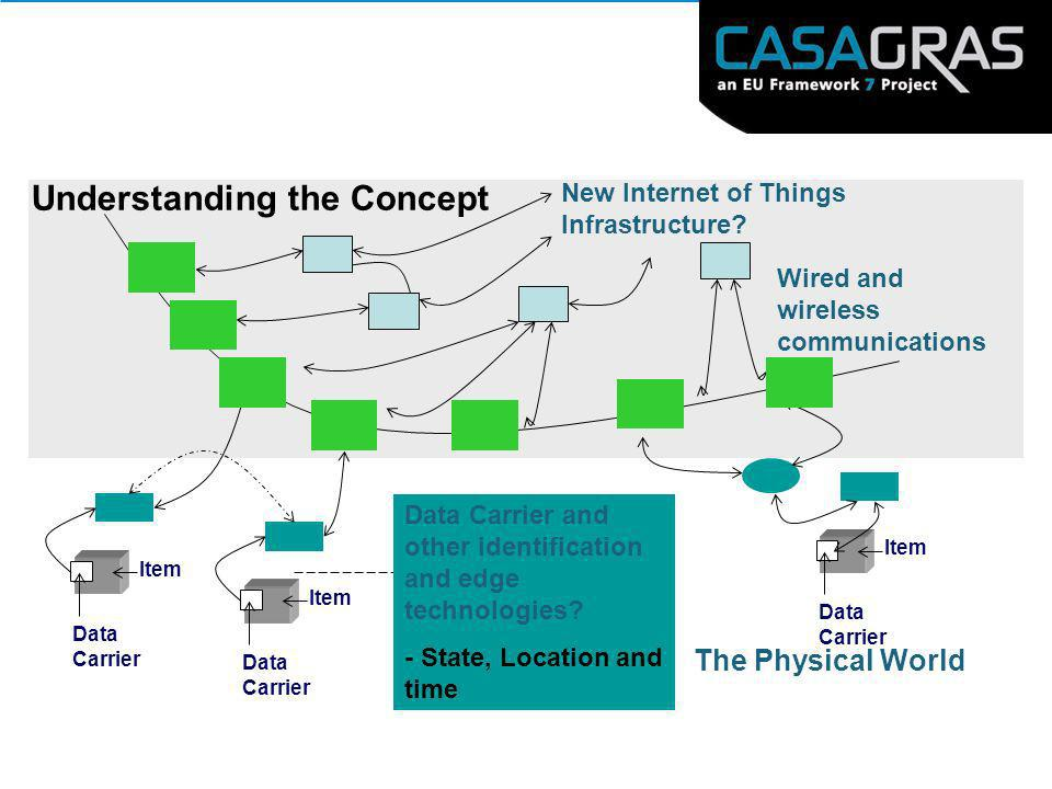 The Physical World Understanding the Concept New Internet of Things Infrastructure? Wired and wireless communications Item Data Carrier Item Data Carr