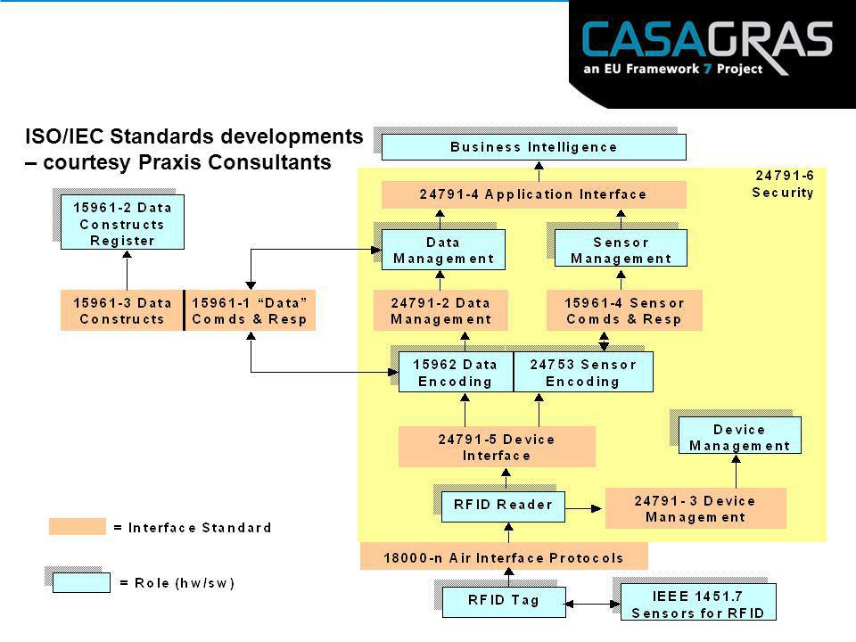 ISO/IEC Standards developments – courtesy Praxis Consultants