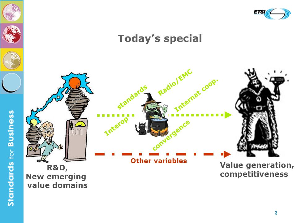 3 Todays special Value generation, competitiveness R&D, New emerging value domains standards Interop Radio/EMC convergence Internat coop. Other variab