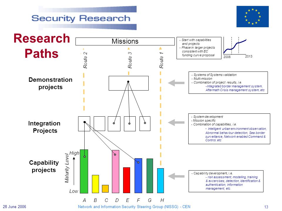 Network and Information Security Steering Group (NISSG) - CEN 13 28 June 2006 Demonstration projects Integration Projects Capability projects A Low Ma