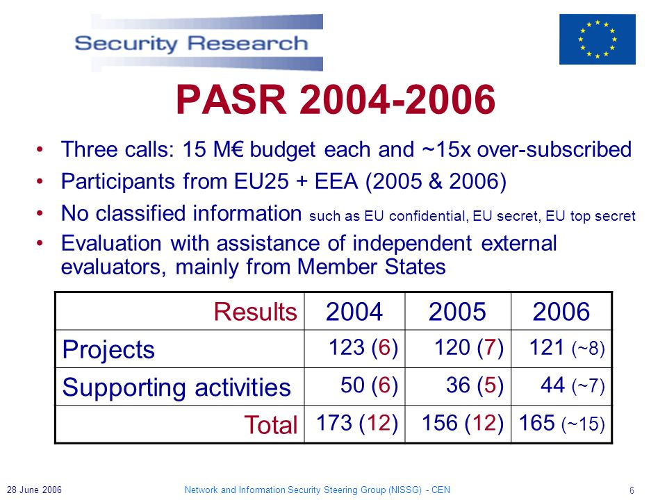 Network and Information Security Steering Group (NISSG) - CEN 6 28 June 2006 PASR Three calls: 15 M budget each and ~15x over-subscribed Participants from EU25 + EEA (2005 & 2006) No classified information such as EU confidential, EU secret, EU top secret Evaluation with assistance of independent external evaluators, mainly from Member States Results Projects 123 (6)120 (7)121 (~8) Supporting activities 50 (6)36 (5)44 (~7) Total 173 (12)156 (12)165 (~15)