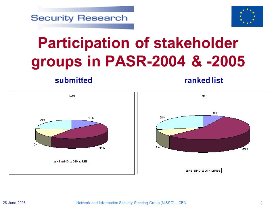 Network and Information Security Steering Group (NISSG) - CEN 8 28 June 2006 Participation of stakeholder groups in PASR-2004 & -2005 submitted ranked