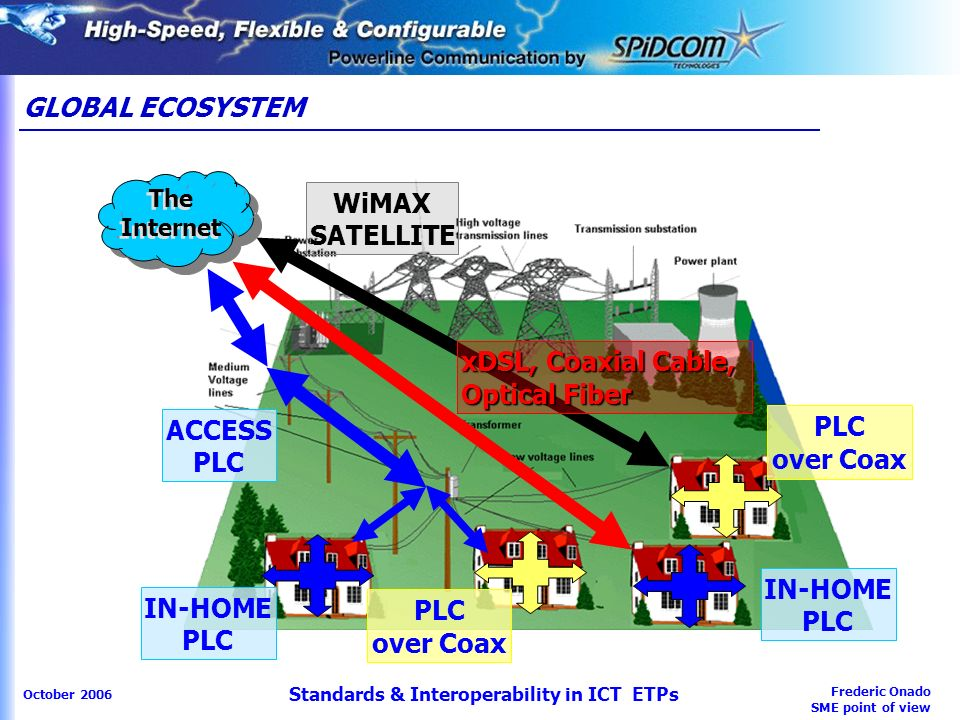 Frederic Onado SME point of view October 2006 Standards & Interoperability in ICT ETPs GLOBAL ECOSYSTEM The Internet ACCESS PLC IN-HOME PLC WiMAX SATELLITE xDSL, Coaxial Cable, Optical Fiber PLC over Coax IN-HOME PLC PLC over Coax