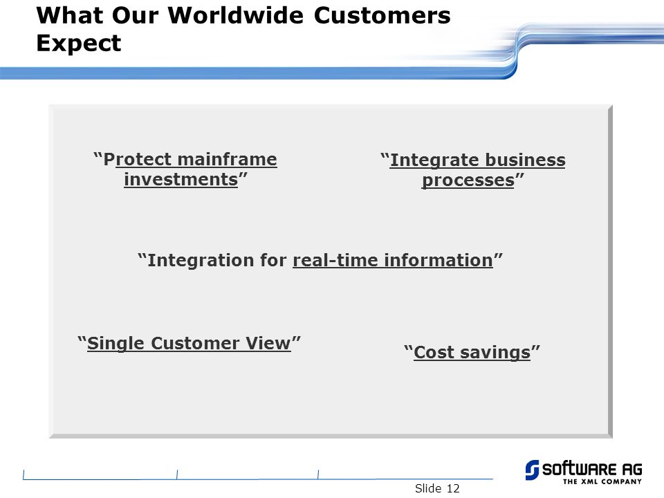 Slide 12 What Our Worldwide Customers Expect Protect mainframe investments Integrate business processes Cost savings Single Customer View Integration for real-time information