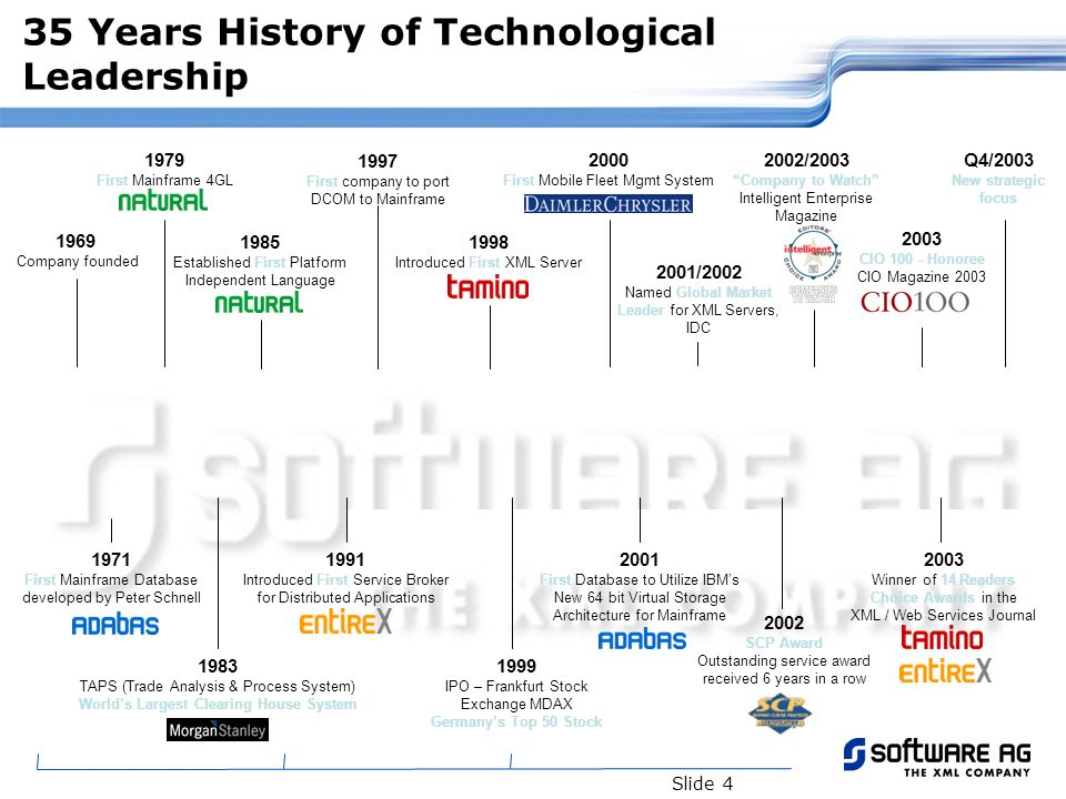 Slide 4 1979 First Mainframe 4GL 35 Years History of Technological Leadership 1971 First Mainframe Database developed by Peter Schnell 1969 Company fo