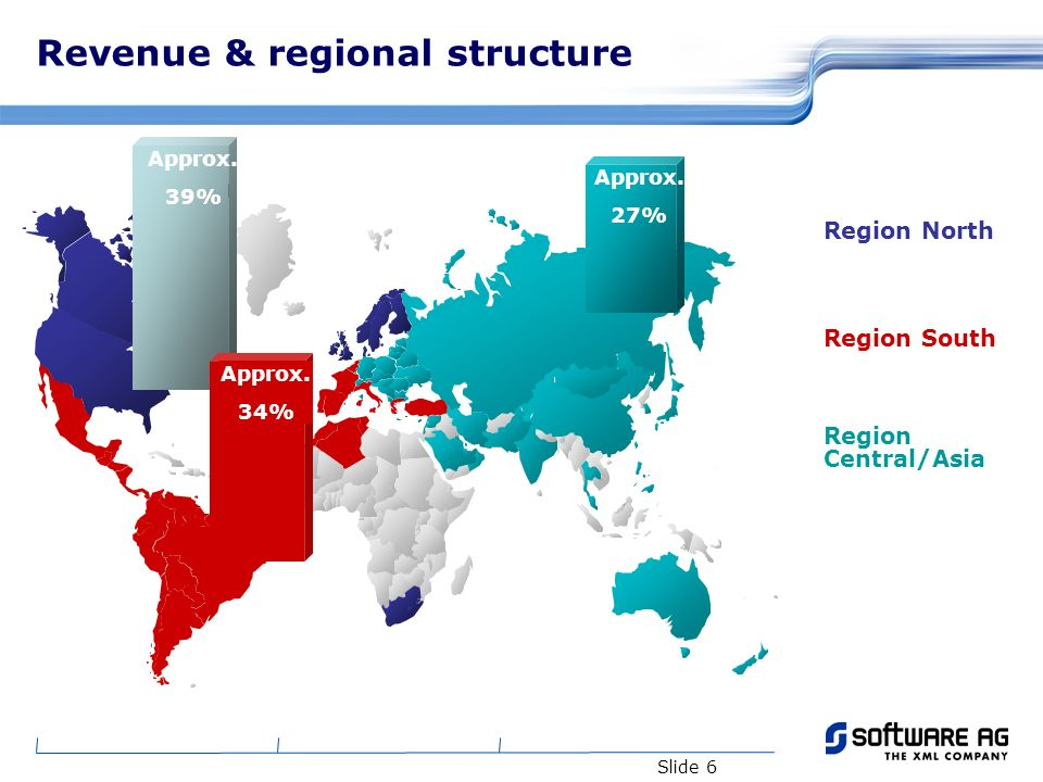Slide 6 Revenue & regional structure Region North Region South Region Central/Asia Approx. 39% Approx. 27% Approx. 34%