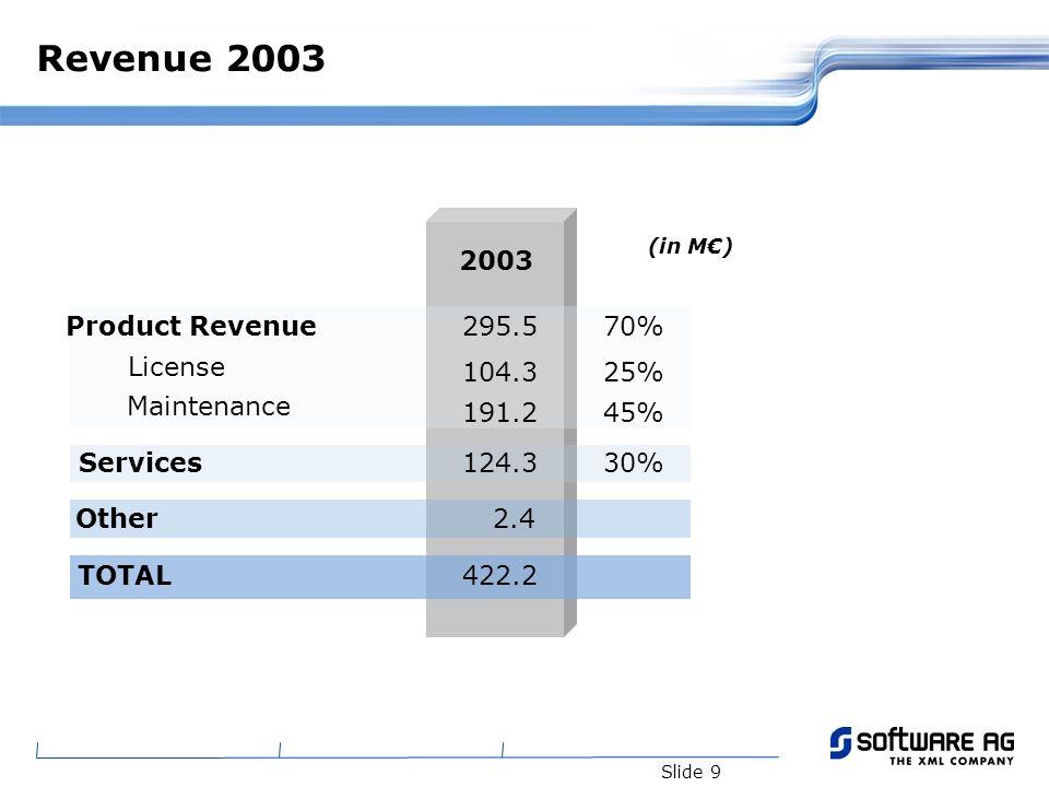 Slide 20 Agenda Software AG, the XML Company Mixed revenue model Services trends Open standards versus Open Source Testing Open Source