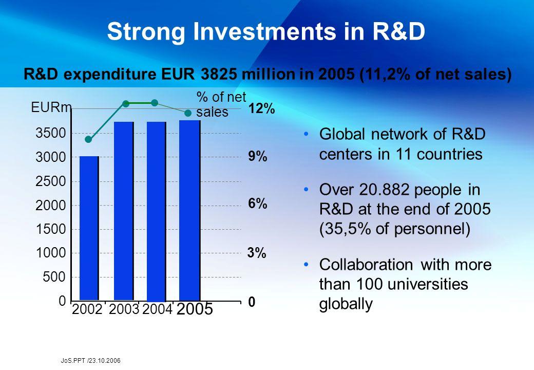 JoS.PPT /23.10.2006 Towards the 3 Billion Milestone Mobile phone subscriptions globally, millions Source: Nokia 3 billion in 2008 3 billion in 2008 0 -92-93-94-95-96-97-98-99-00-02 -03 -04-05 -08e 200 400 600 800 1 000 1 200 1 400 1 600 1 800 2 000 2 200 2 400 2 600 2 800 3 000 Current global penetration 33 %